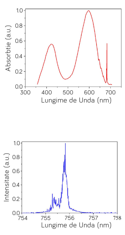 Grafic comparativ cu absopbtia si intensitatea laser-ului alexandrite